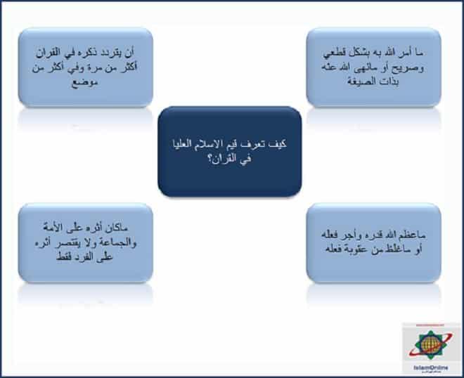 islam values