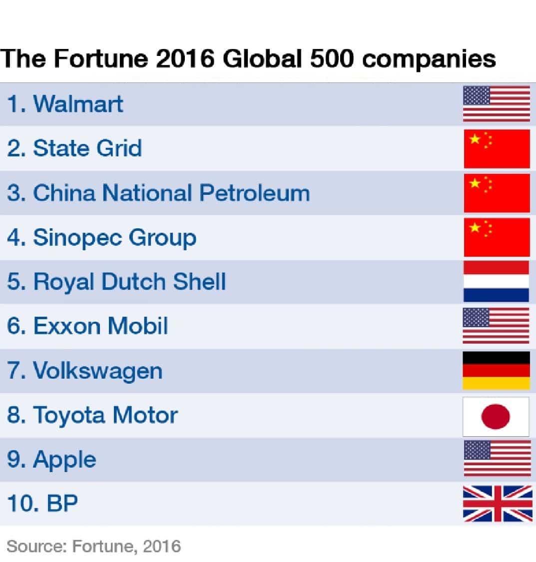 (قائمة فورتشن 2016 لأكبر 500 شركة)
